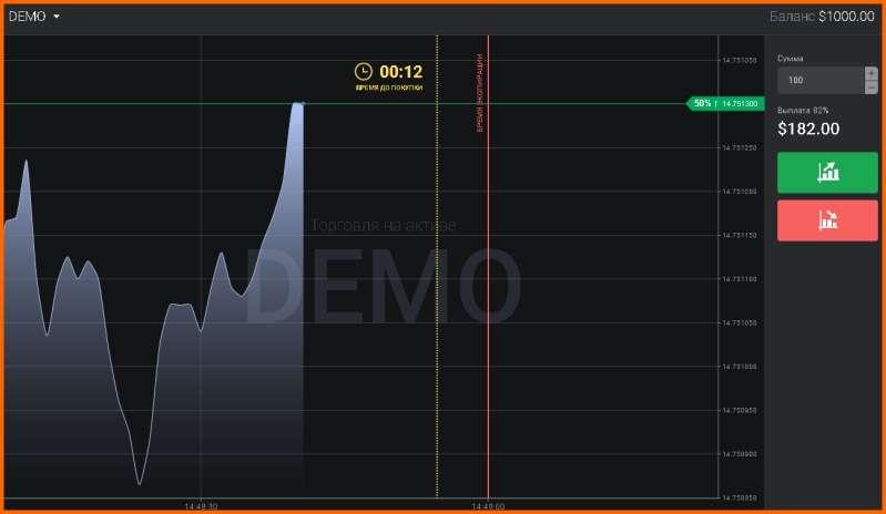 Торговая платформа Binomo