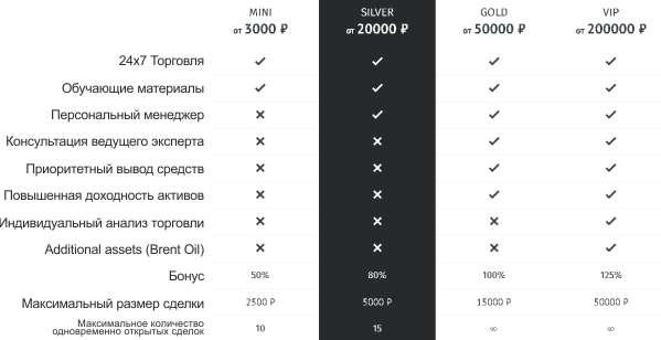 Типы счетов компании ExpertOption