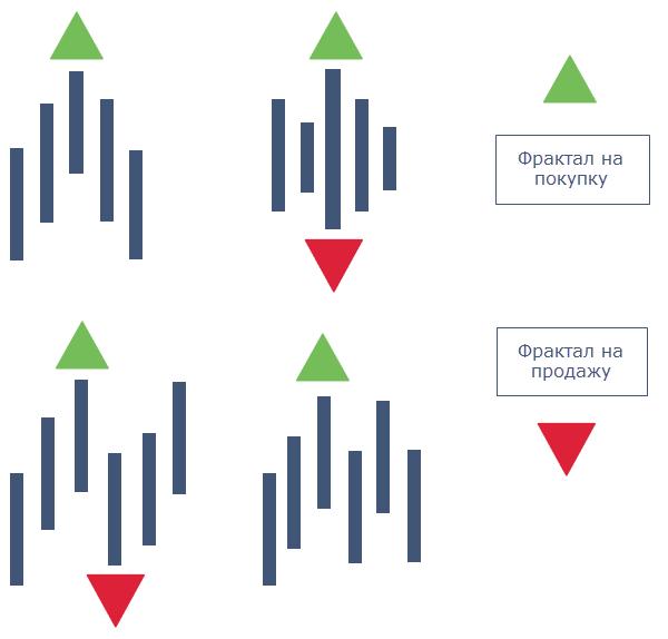 Индикатор Билла Вильямса для бинарных опционов - Фрактал - Fractal