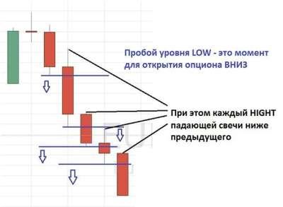 """Стратегия """"Лестница"""""""