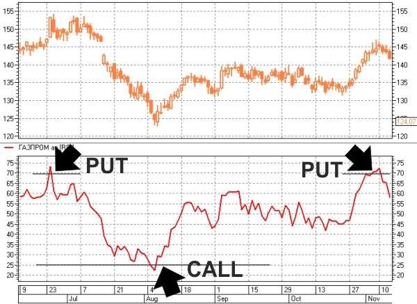 Индикатор - Индекс относительной силы