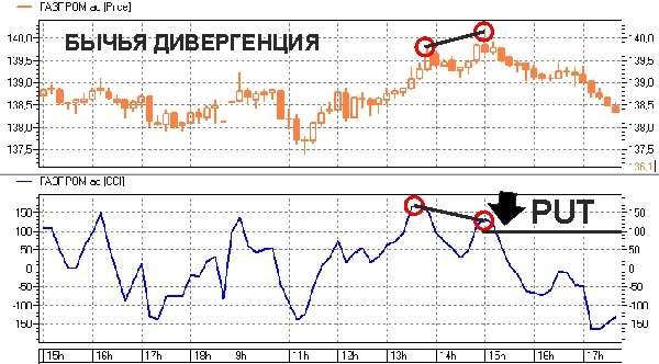 Индекс товарного канала - CCI