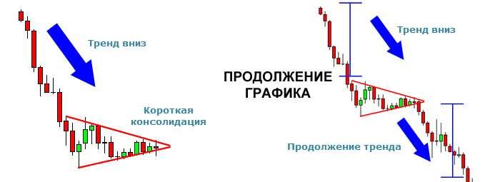Треугольник на нисходящем тренде