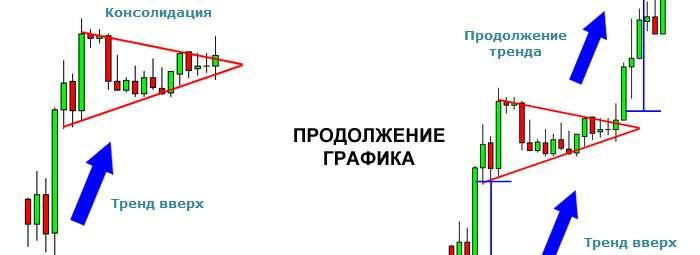 Треугольник на восходящем тренде