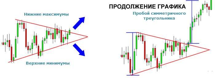 равнозначный (симметричный) треугольник