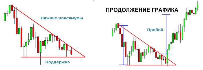 Нисходящий треугольник