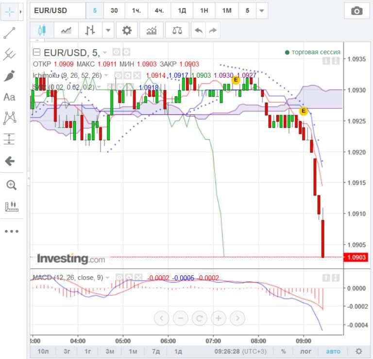 Ключевые опционы что такое форекс брокеры московская биржа