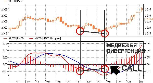 Трендовый индикатор бинарных опционов - Схождение / расхождение -MACD