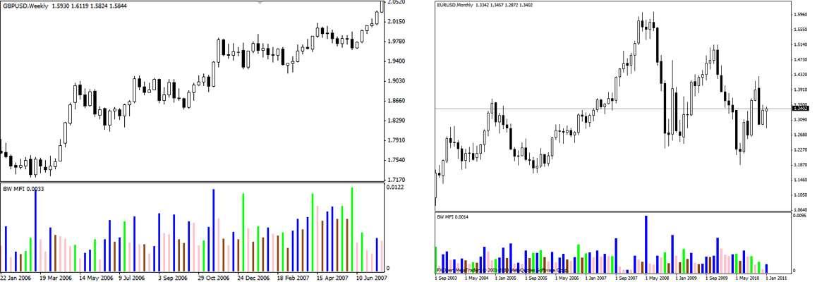 Индикатор Билла Вильямса - Индекс облегчения рынка