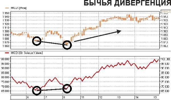 Индикатор - Балансовый объем