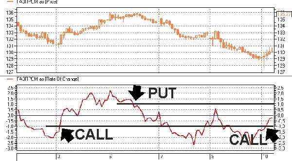 Скорость изменения цены - ROC