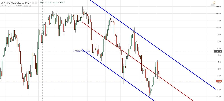 Аналитика рынка на неделю
