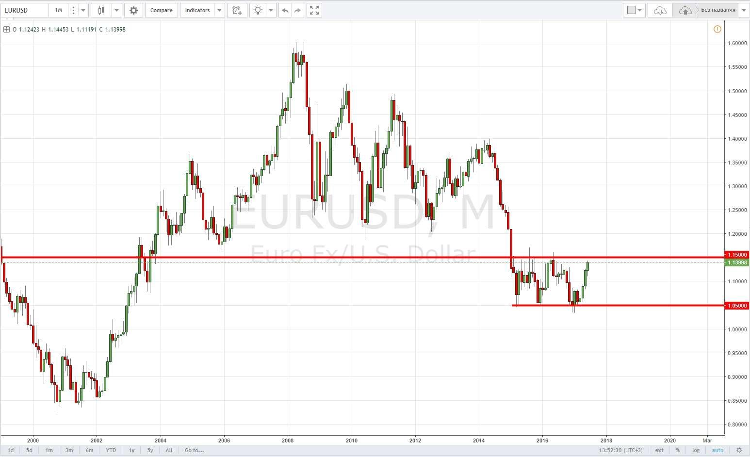 Аналитика рынка на неделю с 3 по 7 июля 2017 от Finmax