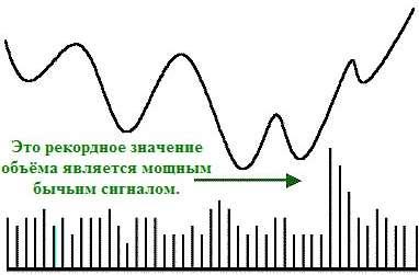 Перемещение цены и объема по параболе