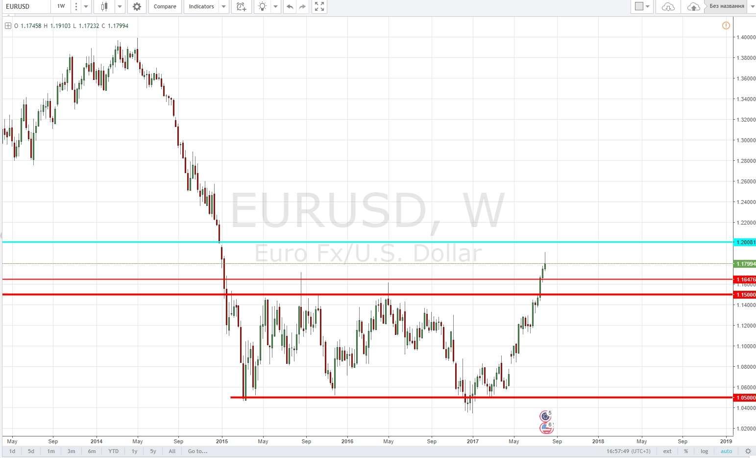 Аналитика рынка на неделю с 7 по 11 августа 2017