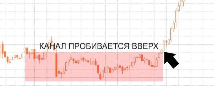 """Стратегия """"Пробой утреннего флэта"""" - без индикаторов"""