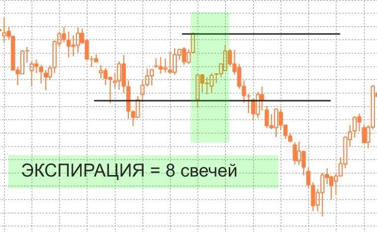 Стратегия торговли на ГЭПах в бинарных опционах