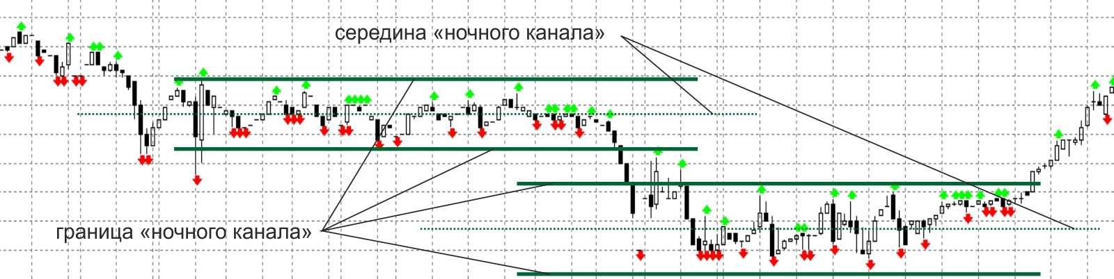 """Стратегия """"Ночной канал"""" для бинарных опционов"""