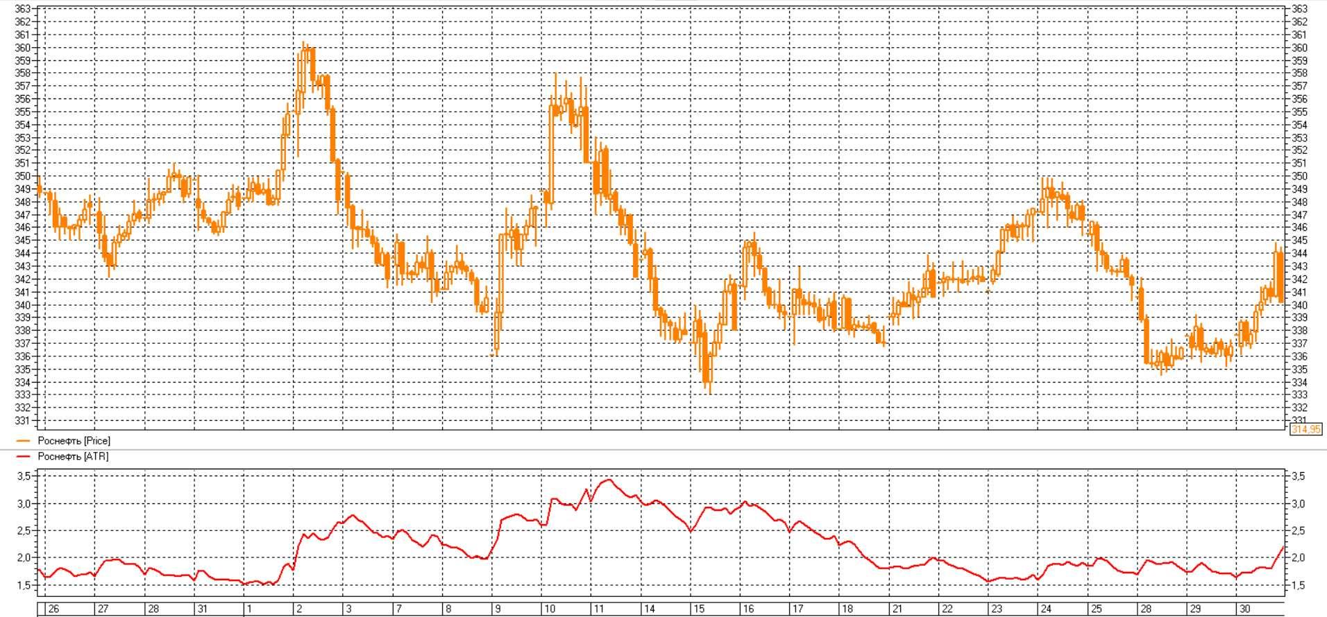 Индикатор - Средний Истинный Диапазон - Average True Range (ATR)