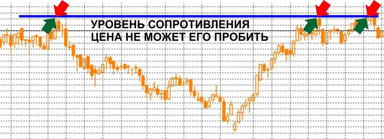 Уровни поддержки и сопротивления в торговле Бинарными опционами