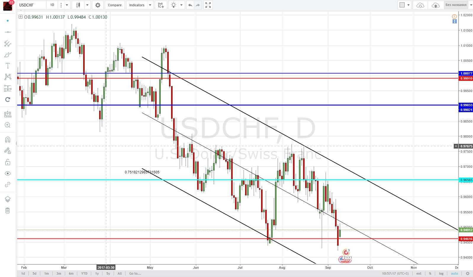 Аналитика рынка на неделю с 11 по 15 сентября 2017 от Finmax