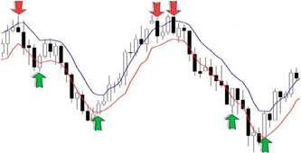 Правильный торговый алгоритм в бинарных опционах. 10 пунктов успеха.