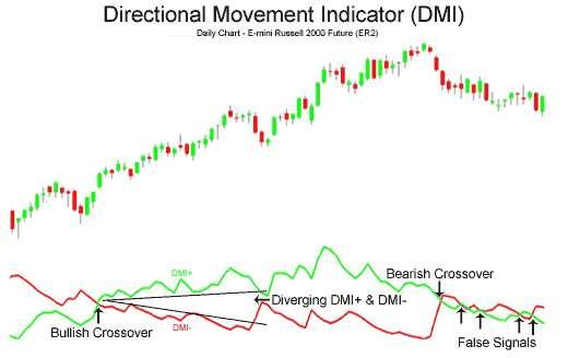 Трендовый индикатор бинарных опционов - Индекс Направленного Движения - DMI