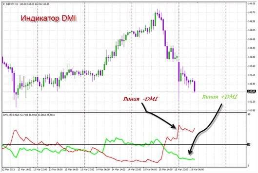 Трендовый индикатор для Форекс - Индекс Направленного Движения - DMI