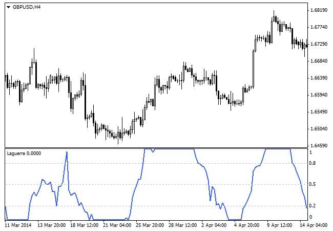Трендовый индикатор для Форекс - Laguerre