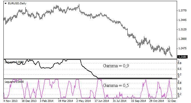 Трендовый индикатор бинарных опционов - Laguerre