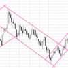 Как правильно определить тренд в торговле бинарными опционами.