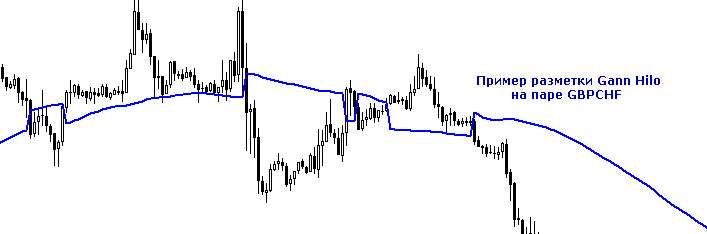 Трендовый индикатор бинарных опционов - Gann Hilo