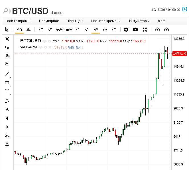 Торгуем на основе Bitcoinс помощью Бинарных опционов.