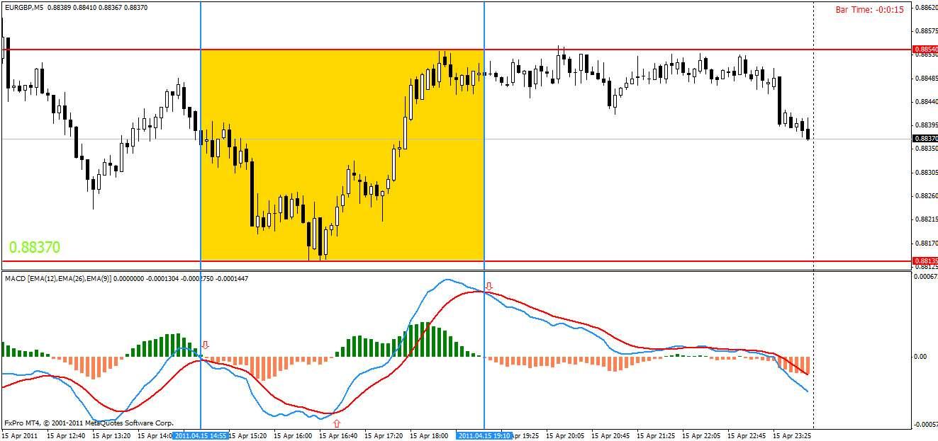 Как правильно использовать индикаторы в торговле бинарными опционами? Какой индикатор самый лучший?
