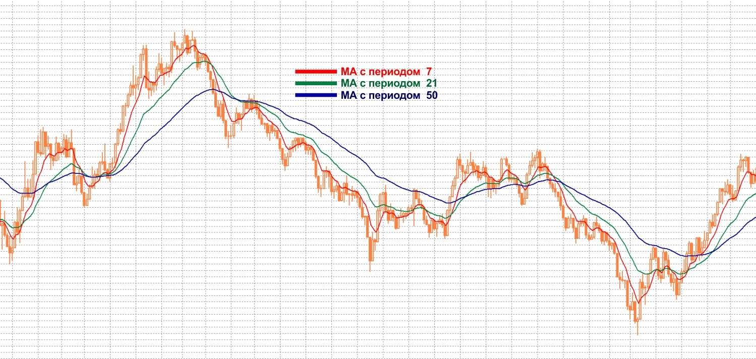 Особенности стратегии основанной на пресечении средних для торговли бинарными опционами.