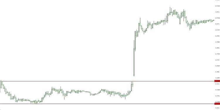 На рисунках показаны моменты выхода новостей, сопровождающиеся сильным движение графика цены