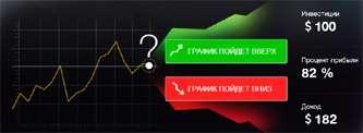 """Как торговать бинарными опционами в """"плюс""""."""