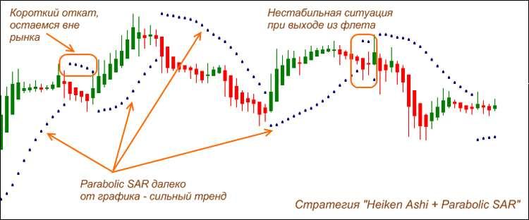 Трендовый индикатор бинарных опционов - Heiken Ashi - Свечи Хейкен Аши.