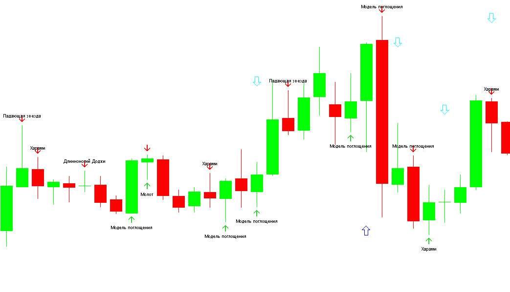 Обучение бинарным опционам и торговле бинарными опционами для начинающих.