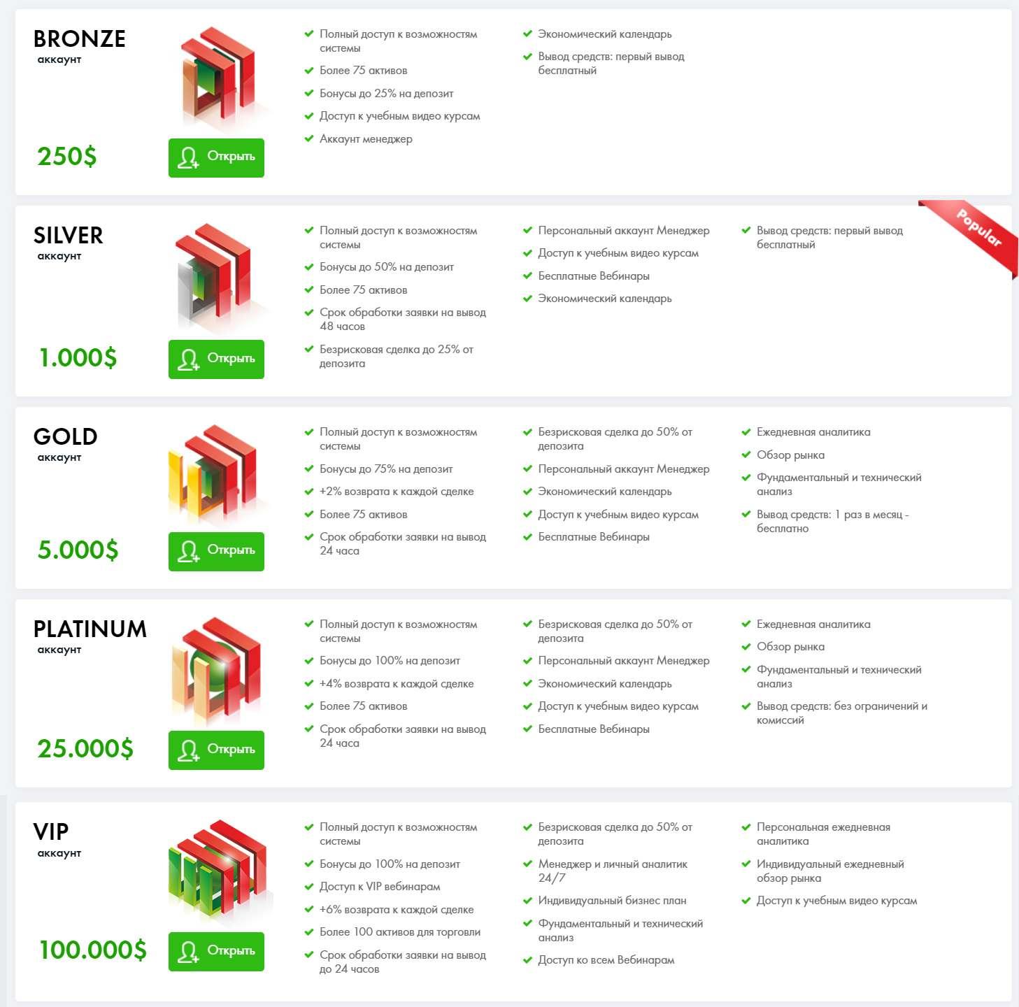 Компания Finmax предлагает на выбор несколько типов счетов