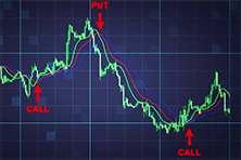 Создание собственной торговой стратегии для торговли бинарными опционами.