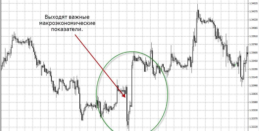 Как торговать бинарными опционами в плюс по экономическим новостям.