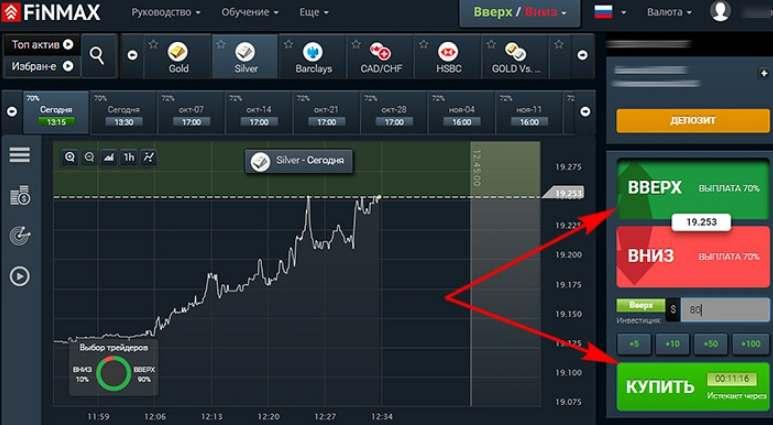Эффективная торговля по тренду и против тренда с брокером бинарных опционов Finmax