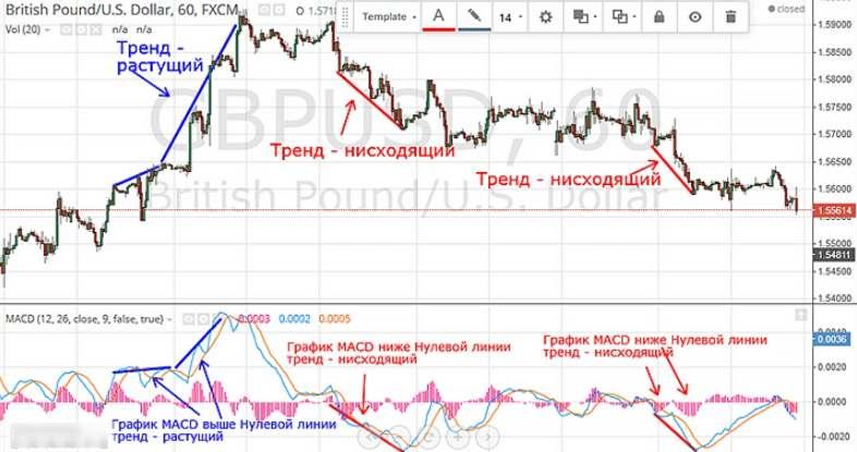 Прибыльная торговля бинарными опционами с Finmax с использованием индикаторов