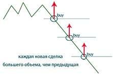 Усреднение - как стратегия в торговле бинарными опционами