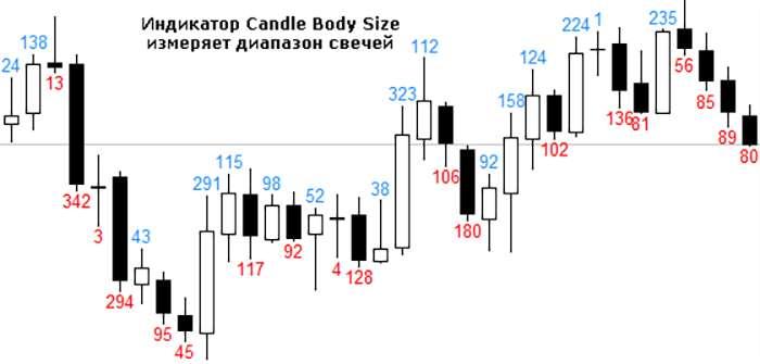 Обзор индикатора Candle Body Size.