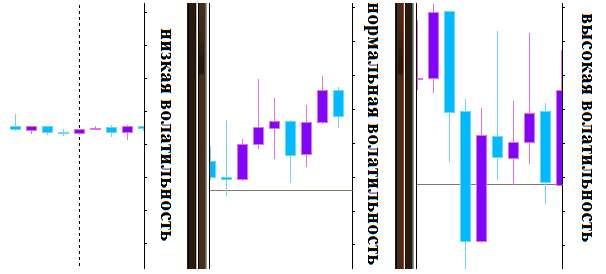 Оптимальный вариант для торговли бинарными опционами. Когда лучше торговать?