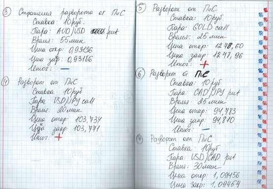 Зачем обязательно вести дневник трейдера на бинарных опционах – советы от Finmax
