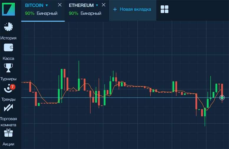 Можно ли и как торговать криптовалютой с Бинариум.