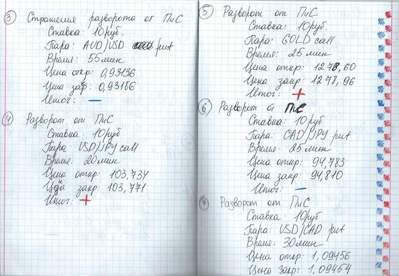 Зачем обязательно надо вести дневник трейдера: советы от Бинариум.